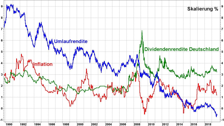 Grafk 30 Jahre Kapitalmarkt